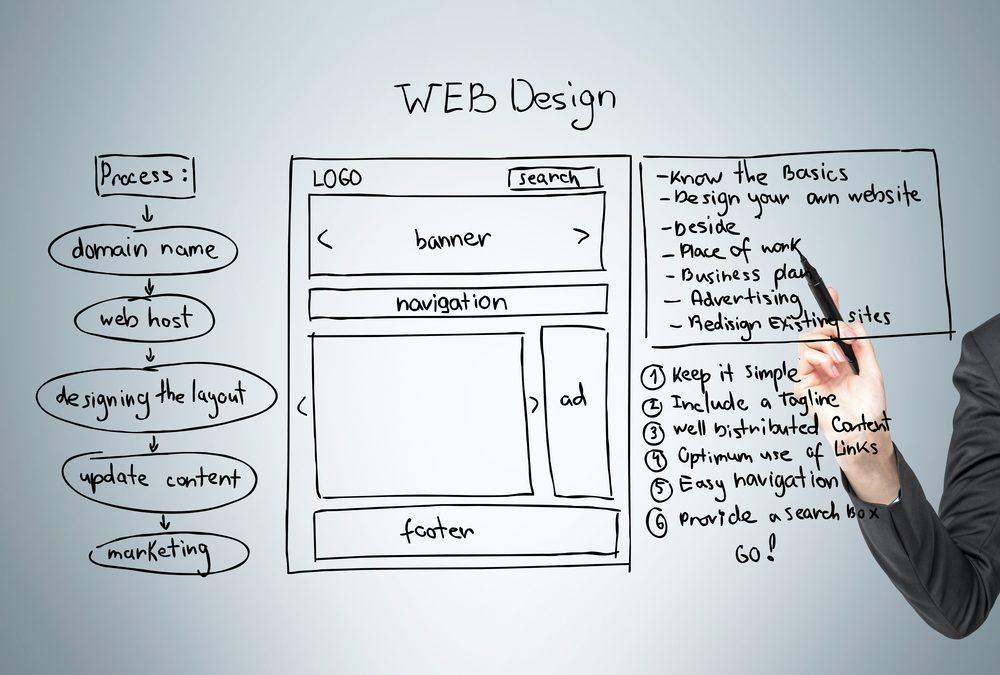 Diseño web responsive vs adaptive | ¿Qué diferencia hay y cómo afectan a mi web?