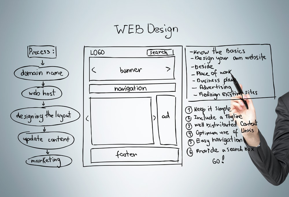 Diseño-web-responsive-vs-adaptive